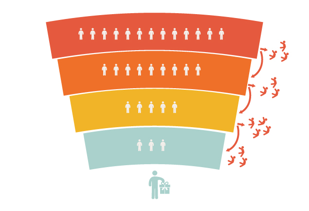 Conversion Funnel - Embudo de conversión